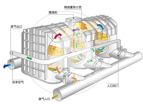 RTO蓄热式燃烧炉
